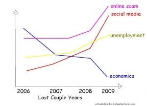 online-scam-graph
