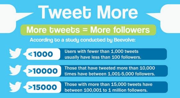 tweet-more