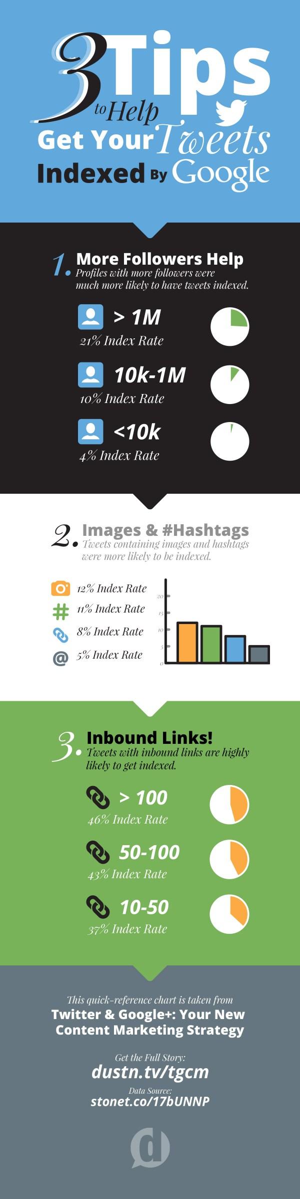 get-tweets-indexed-tips-infographic